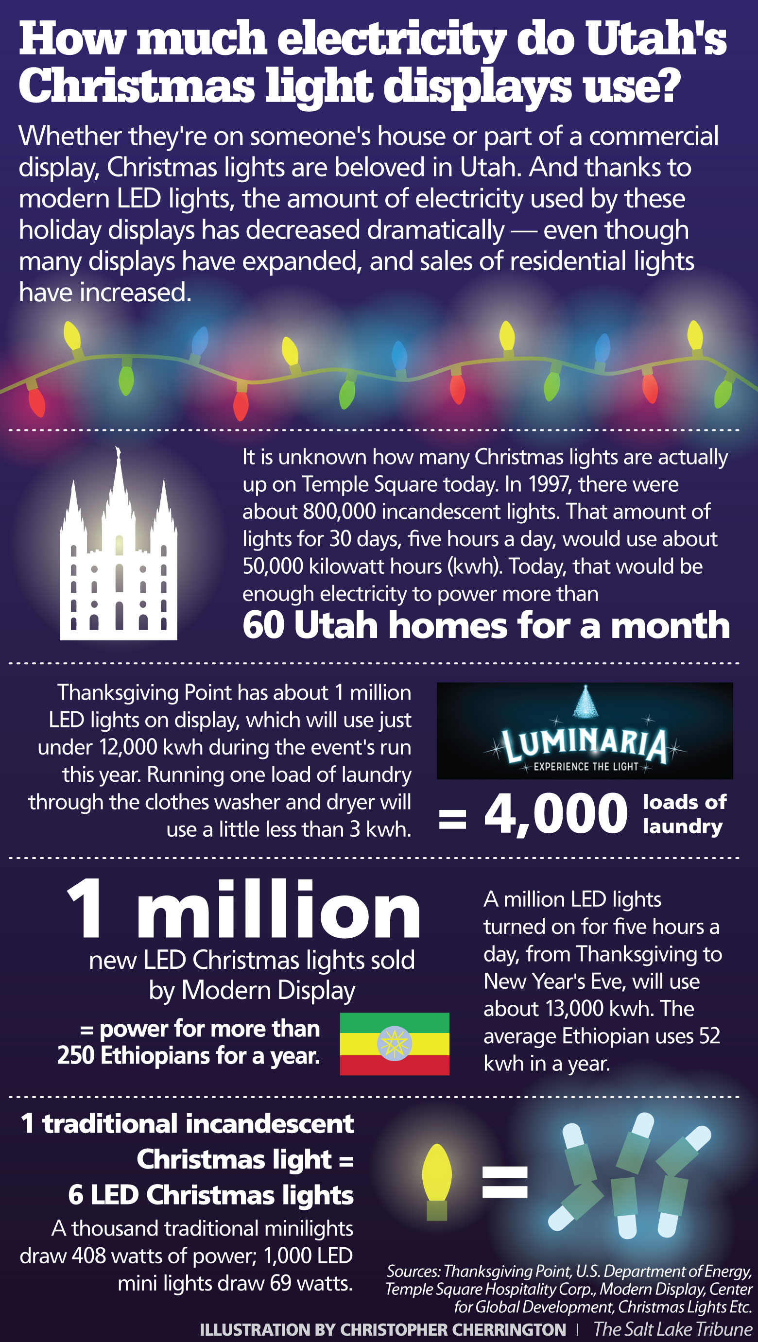 so even though commercial and residential displays across utah and elsewhere seem to get bigger and brighter every year it turns out most displays use