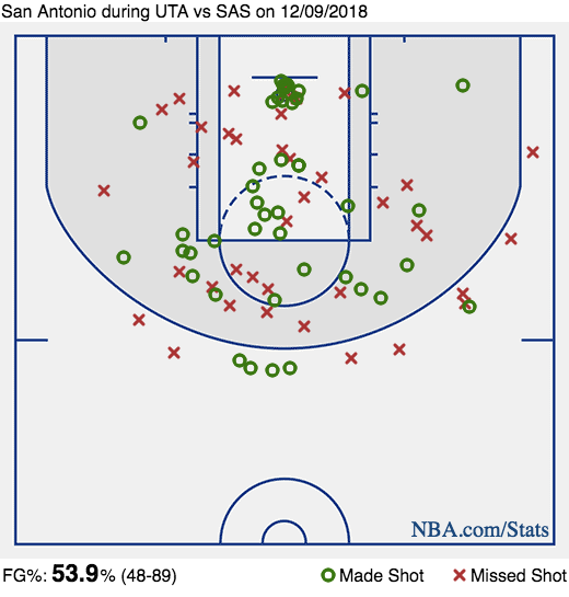 The Triple Team: Andy Larsen's analysis of how the Spurs' midrange shooting defeated a slow start by the Jazz